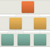 A chart representing a family tree, with blocks a different color at each generational level